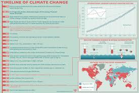 Define Carbon Sink Geography by Climate Change Britannica Com