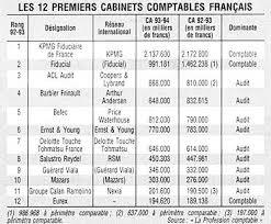 classement cabinet d audit kpmg fiducial et acl audit en tête des cabinets comptables