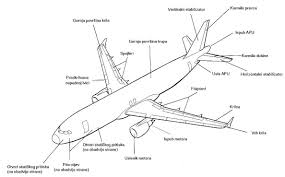 100 Airplane Wing Parts FileAircraft Parts Hrjpg Wikimedia Commons