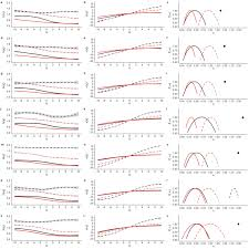 Nonlinear Temperature Effects On Multifractal Complexity Of