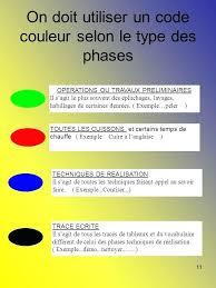 code couleur cuisine code cuisine cuisine nos code couleur planche