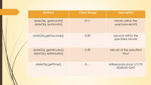 Javascript Math Ceil 0 by Javascript Math Boolean String Date
