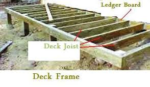 Distance Between Floor Joists by Deck Floor Joist Sizes And Spacing