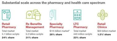 aetna pharmacy management help desk a health consumer lens on cvs aetna merger tincture