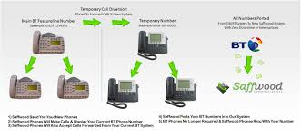 BT Featureline Upgrade For Less Than £60 Hosted Telephony Voip 2connect Cheap Phone Calls Via Internet Voip Yealink Gigaset Siemes 20 Reseller Program 10 Best Uk Providers Jan 2018 Phone Systems Guide Ieee 8023bt Class Is In Session Power House Blogs Ti E2e Solved How To Use Bt Broadband Talk Voip Not Using A B The Future Of Communications Ubiquiti Unifi Voip Pro 5 Touch Screen Camera Wif Uvppro 6500 Cordless Dect With Answer Machine And Amazoncouk E3phone Box Wifi Rf Exposure Info Mvoice 8000exb Usbbt Speakerphone For Computer Skype