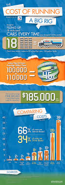 Big Rig Costs | Infographics | Atlas Van Lines | Atlas Van Lines North Van Lines How Much Do Professional Movers Cost Price Rite Moving Storage Custom Box Truck Wrap Sign Shop Tampa U Haul Video Review 10 Rental Rent Pods Youtube Much Might The Ford Ranger Raptor Cost In Us The Drive My Blohttlegroundtampabaycom Calculate To Move Car Kxan News On Twitter Why It Costs Four Times As To Rent A Move Without Breaking Bank Star Infographic Pack Penske Bloggopenskecom Removals Spain From Uk Punpacking Your Are Average Costs Pages 1 14 Text Version
