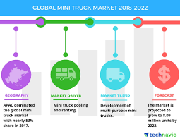Top Factors Driving The Global Mini Truck Market| Technavio ... Electric Trucks May Lead Chinas Ev Market In The Future Sa Truck Market Looking Up Infrastructure News Volvo Leaders Opmistic About Truck Transport Topics Gms Pickup Share Soars In July Pakistan Cstruction Quarry By Application Interact Analysis Food Opens Napa Eater Sf 2004 Kenworth T800 Winch Youtube Frost Sullivan Analyze Major Global Trends For Expects Slight Growth 2018 Enca Best Wrap Signs N Things
