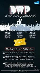 100 Ra Warehouse Project Djakarta Yang Menembus Batas TirtoID