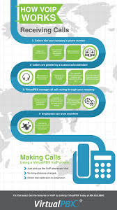 Infographic: How VoIP Works Bria Mobile Voip Business Communication Softphone Android Apps Opcode Dialers For Iphone Providersmobisnow Free Pc To Make Or Low Cost Worldwide Calls Tablet Sip 394 Apk Download Operator Receptionist Striker24x7 Asterisk Bicom Systems Phone Ip Pbx Cloud Services Unifi Voice Over Instalacin Y Configuracin Express Talk Youtube Onsip Tutorials Setting Up The 3c Soft Cfiguration And Testing Why You Should Use A Handset