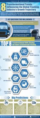 Eight Transformational Trends Influencing The Global Trucking ... Encouraging Women To Enter The Cadian Trucking Industry Wtf Canada Better Days Are Ahead For Trucking Industry Says Stifels John Chapter 4 The Operational Differences And Covenant Transportation Valuation May Be Near A Peak How Teslas Semitruck Could Disrupt Commercial Logistics Outlook Outlook 2018 By Ftr Tight Truck Mketmidyear Megacorp 2017 Truckers Logic Truck Drivers Struggles With Growing Driver Shortage Npr 128 Best Infographics Images On Pinterest Semi Trucks