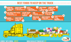 GRAPHIC): 14 Easy-to-Store Food Ideas For Truck Drivers Spectacular Ideas Funnel Cake Food Truck And New Columbia Heights 5 Menu For Owners Top Baltimore Food Trucks Sun Ice Cream Design An Essential Guide Shutterstock Blog A Street Environment Interesting Online Gorgeous Nation 3 Parts Of Your Business Plan Writheadca Rotisserie Chicken Pictures Trucks 008 Dine Travel Eertainment Sarahs Stop St Louis Roaming Hunger Super Savvy Side Hustle Extra Cash