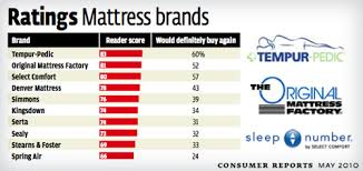 Our First Time Shopping For A Mattress What We Learned