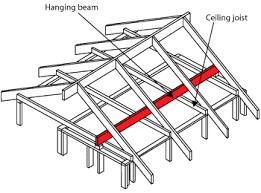 Jack Ceiling Joist Definition by Beam Roof U0026 Lighting For Open Beam Ceilings Mini Downlight
