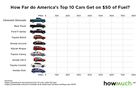 Distance On $50 Of Fuel Or Gas - Vehicles That Travel The Most Miles