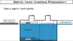 Diagram Of Septic Tank 87 With Diagram Of Septic Tank - Cm-bbs.net Septic Tank Design And Operation Archives Hulsey Environmental Blog Awesome How Many Bedrooms Does A 1000 Gallon Support Leach Line Diagram Rand Mcnally Dock Caring For Systems Old House Restoration Products Tanks For Saleseptic Forms Storage At Slope Of Sewer Pipe To 19 With 24 Cmbbsnet Home Electrical Switch Wiring Diagrams Field Your Margusriga Baby Party Standard 95 India 11
