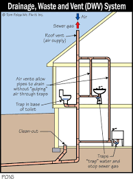 Bathtub Drain Assembly Diagram by Kitchen Sinks How To Plumb A Kitchen Sink Drain With Dishwasher