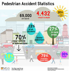Pedestrian Accident Statistics | The Miley Legal Group California Truck Accident Stastics Car Port Orange Fl Volusia County Motor Staying In Shape By Avoiding Cars And Injuries By Mones Law Group Practice Areas Atlanta Lawyer In The Us Ratemyinfographiccom Commerical Personal Injury Blog Aceable 2018 Kuvara Firm Driver Is Among Deadliest Jobs Truckscom Deaths Motor Vehiclerelated Injuries 19502016 Stastic Attorney Dallas