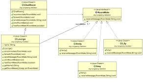 java Zorua s happy chat room with Mediator pattern Code Review