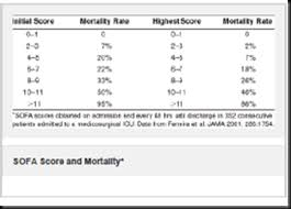 critical care medicine severity of illness scoring systems in icu