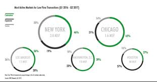 Cbre Employee Help Desk by Cbre Reports Shifting Office Trends In Legal Sector