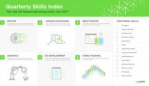 The Infographic Below Shows 20 Fastest Growing Freelance Skills In Q4 2017 You Can Always Find Latest Version Of Upwork Quarterly Index