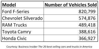 Atlis Motor Vehicles | StartEngine Bestselling Vehicles In America March 2018 Edition Autonxt Flex Those Muscles Ford F150 Is The Favorite Vehicle Among Members Top Five Trucks Americas 2016 Fseries Toyota Camry 10 Most Expensive Pickup The World Drive Marks 41 Years As Suvs Who Sells Get Ready To Rumble In July Gcbc Grab Three Positions 11 Of Bestselling Trucks Business Insider