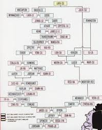 Tangled Family Tree