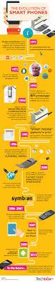 History of Smartphones