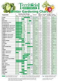 Fall & Winter Growing Guides: Winter Planting Chart From ... 484 Best Gardening Ideas Images On Pinterest Garden Tips Best 25 Winter Greenhouse Ideas Vegetables Seed Saving Caleb Warnock 9781462113422 Amazoncom Books Small Patio Urban Backyard Slide Landscaping Designs Renaissance With Greenhouse Design Pafighting Fall Lawn Uamp Gardening The Year Round Harvest Trending Vegetable This Is What Buy Vegetables Fresh And Simple In Any Plants Home Ipirations