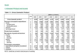 us bureau of economic analysis u s bureau of economic analysis gross domestic product for guam