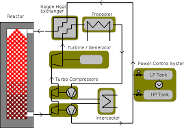 Pebble Bed Reactor by Final Environmental Impact Report For The Proposed Pebble Bed