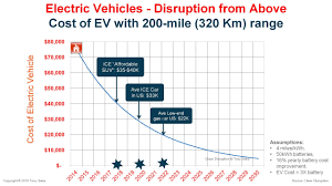 Electric Vehicles Will Be Affordable And Popular By 2020 - An EV ... Teslas Latest Semi Electric Truck Customer Is Dhl Guluman 800a 16800mah Portable Car Jump Starter 12volt Truck Up To Date Cost Curves For Batteries Solar And Wind The Battery Recycling We Buy Small Lead Acid Nickelcadmium Lithium Clean Vehicle Revolution Driving Fuel Savings Emissions Volvo How Otr Performance Youtube Hyundai Exec Ev Battery Prices Level Off Around 20 Owing Batteries Ramez Naam Lg Chem Ticked With Gm For Disclosing 145kwh Cell What Should You Do If Your Semi Battery Bad Tesla Semitruck What Will Be The Roi It Worth Costs Drop Even Faster As Electric Sales Continue