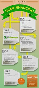 Beautiful First Time Home Buyer Checklist From Cdecabcfc Unsecured Loans Buyers