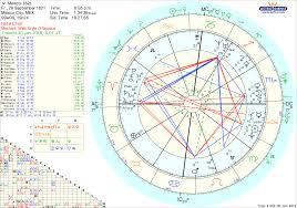 KIKKA Astrología Ciudad De MÉXICO Fecha Dia Hora Promulgación De