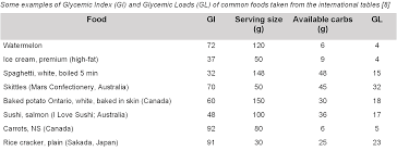 Pumpkin Glycemic Index by Glycemic Index U0026 Glycemic Load Understanding The Limits