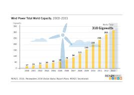 Gas Lamp Des Moines Capacity by Renewables 2014 Global Status Report