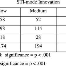 Table 3 Contingency STI Mode Innovation