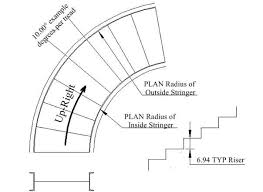 circular staircases the chicago curve part 2
