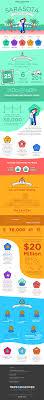 Sarasota Pumpkin Festival by Discover Sarasota An Infographic Of Florida U0027s Culture Coast