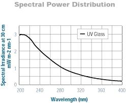 Deuterium Lamp Power Supply by Asbn D130 230 Deep Uv Deuterium Light Source Assembly Spectral