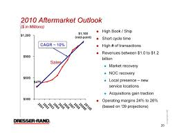 Dresser Rand Siemens Acquisition by Dresser Rand Group Inc Form 8 K Ex 99 1 Presentation Slide
