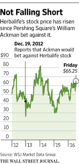 Ackman Dealt Blow As Herbalife Settles With FTC - WSJ 30 Off Becky Jerez Coupons Promo Discount Codes Aaa Sign Up Code Potomac Mills Outlet Coupon Book Herbalife That Work Herbalife The Herbal Way Coupon Code Bana Wafer Shake In 2019 Recipes 20 Extravaganza Promo Former Executives Charged With Conspiracy To Bribe Coupons For Products Actual Sale April 2018 Ldon Vouchers Health Eco Logo Template Ceo Richard Goudis Resigns Wsj