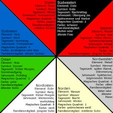 die acht richtungen im feng shui wohnen de ratgeber