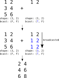 basic tensor functionality theano 0 6rc3 documentation