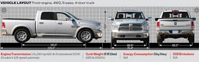 F150 Bed Dimensions by 2014 Ram 1500 Is Motor Trend U0027s 2014 Truck Of The Year
