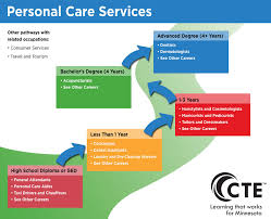 Personal Care Services Pathway