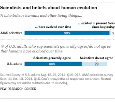 2 Scientists And Beliefs About Human Evolution