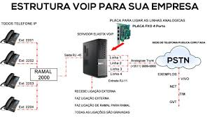 ESTRUTURA VOIP PARA SUA EMPRESA - TELEFONIA - YouTube Zycoo How To Create Voip Trunk Between Two Zycoo Coovox Ip Pbx 24 Sip Between Two Elastix Svers Youtube Vlan Tutorial With Comparing Lan And Port Trunking Best Provider In Uk Caelum Communications Centralized Deployment Centurylink De Nederlandse Gsm Gateway Voipgsm Voip Goip Sip To Asterisk Ip Engin Trunks Comtel What Is A Helpful Guide Trunkuc Workshop It Expo Ppt Video Online Download Pluscoms Ddi Estrutura Voip Para Sua Empresa Telefonia