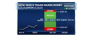 How To Use Options To Trade Lululemon Into Earnings ... Agave Kitchen Coupons Napa Mailing Out Coupon Codes With Newsletters Lulemon Athletica Revenue Tops Views Wsj Sweet Savings With Fall Sale Shop Double Cash Back At Heb First Time Delivery Coupon Tapeonline Com Csgo Empire Promo Code Fat Pizza Lulu Latest Promotions Electronics For Less The Best Blue Buffalo Coupons Printable Bowmans Website Bass Pro Codes January 20 Findercom Jiffy Lube Discount Code June 2019 Promo Latest Posts Boxing Day Canada