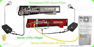 v6 schemas branchements cpl freeplug ethernet wifi freebox v6